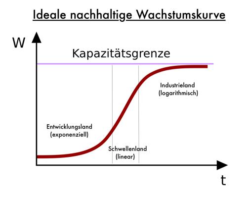industrieland schwellenland entwicklungsland